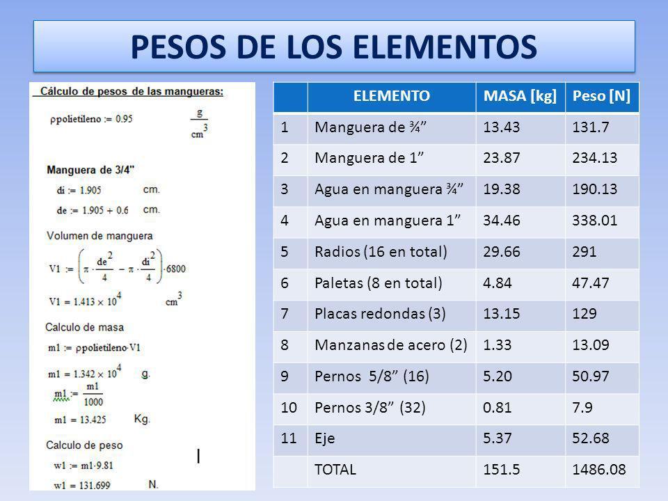 PESOS DE LOS ELEMENTOS ELEMENTO MASA [kg] Peso [N] 1 Manguera de ¾